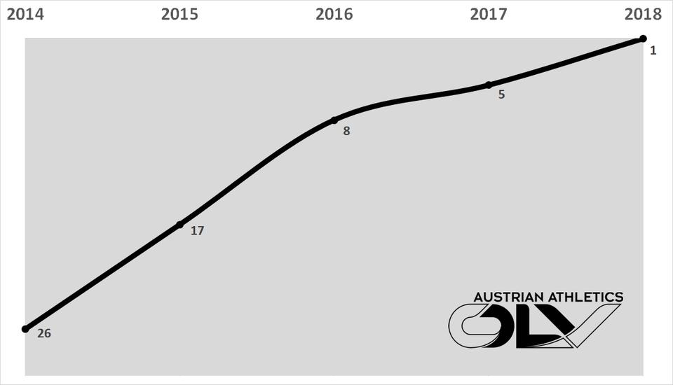 Siebenkampf-Entwicklung_2014-2018